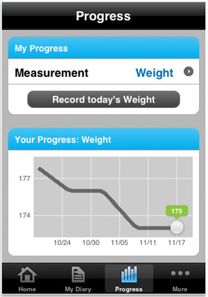 My Fitness Pal Progress Graph