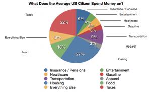 Average American Spending