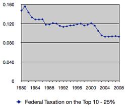 Federal Tax 10 - 25%
