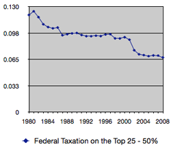 Federal Tax 25 - 50%