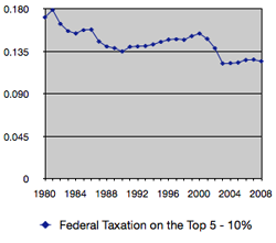 Federal Tax 5 - 10%