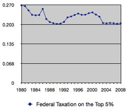 Federal Tax 5%