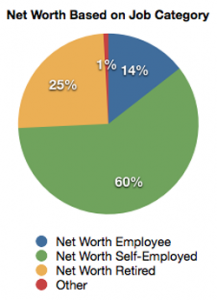 Net Worth Based on Job Category