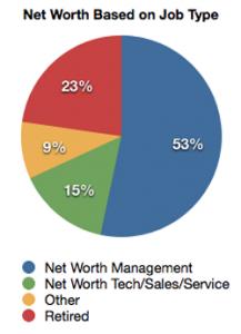 Net Worth Based on Job Type