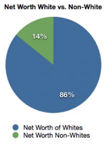 Net Worth Based on Race