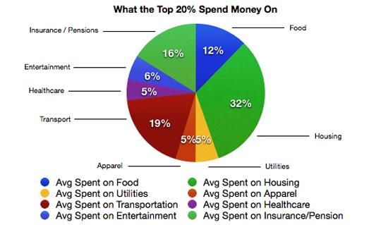 Top 20 American Spending