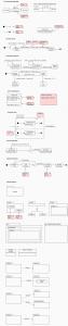 State Machine Diagram Cheat Sheet